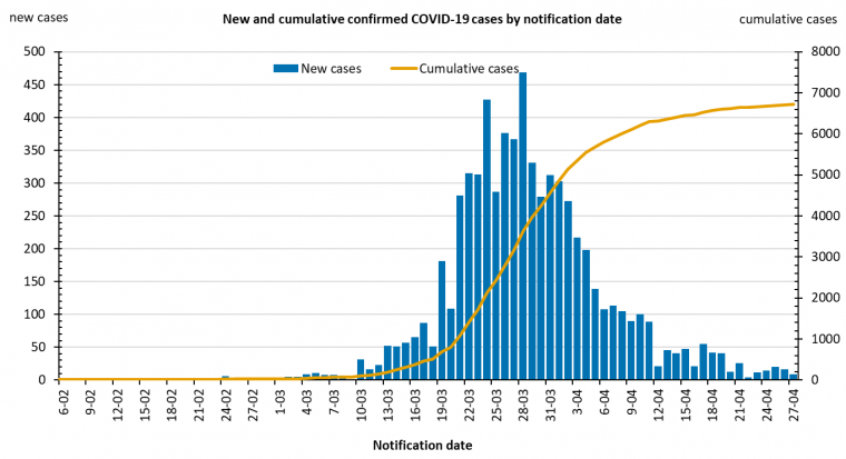 This graph shows new cases of COVID-19 in Australia by date of notification. See the Description field on the publication page for a full description.