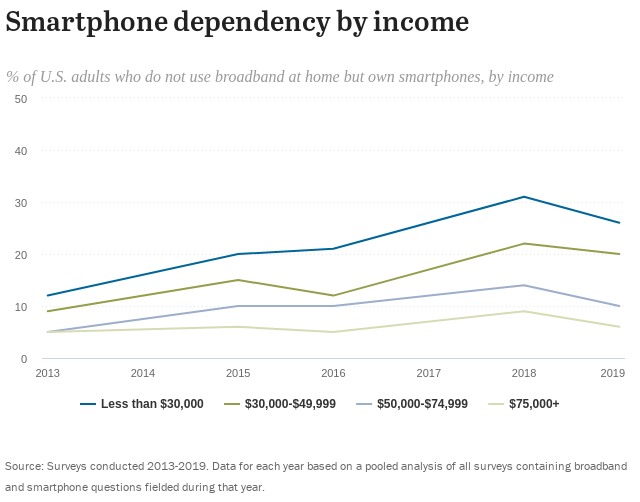 Macintosh HD:Users:gchollett:Desktop:Pew Smartphone Dependency by Income.png