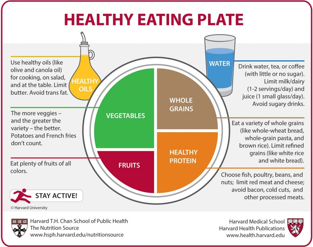 Source: Harvard School of Public Health // This infographic is a guide for making a healthy plate but should be adapted to your specific health needs. // When learning how to find vitamins that help you and the planet, make sure to read the labels all the way through.